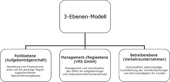 The 3-level model of the organisation
